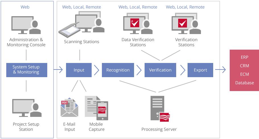 Illustration of ABBYY FlexiCapture Web Service API