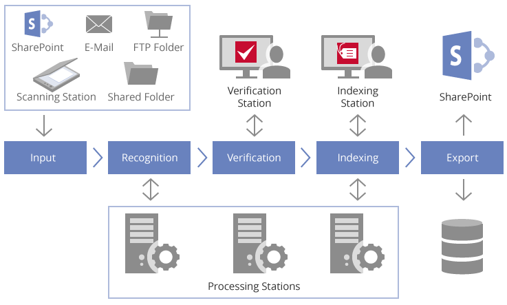 Illustration of ABBYY Recognition Server Stages of Processing: Scanning, Recognition, Verification, Indexing, Export